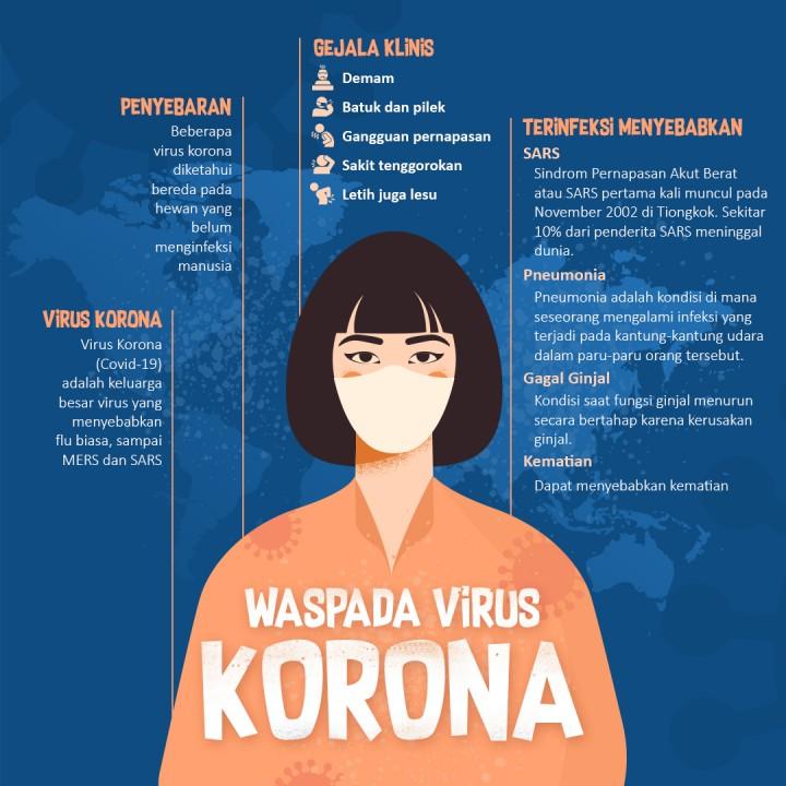 Waspada Virus Corona, sumber : Medcom.id